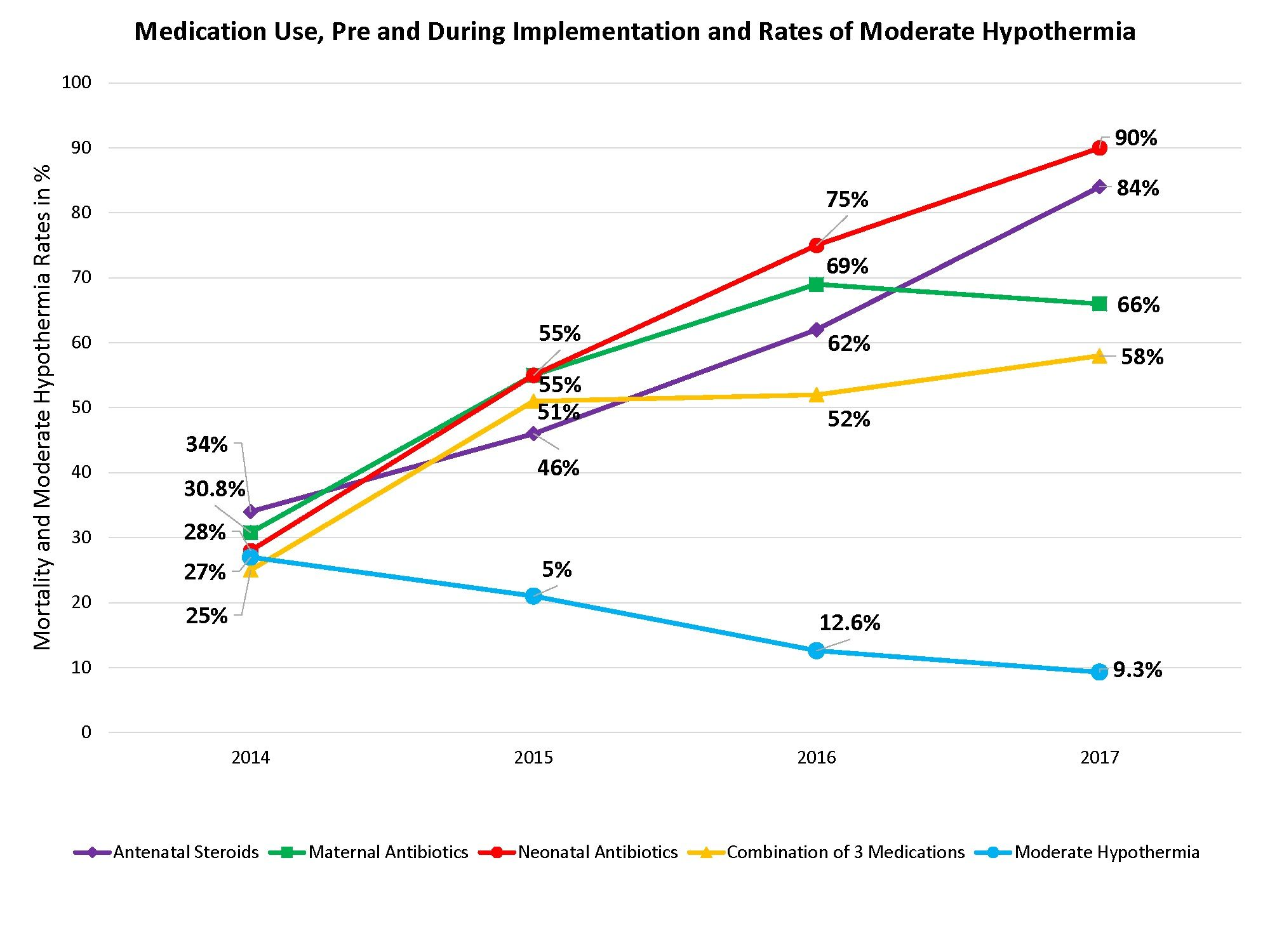 - Medication Use Pre and During Implementation and Rates of Moderate Hypothermia