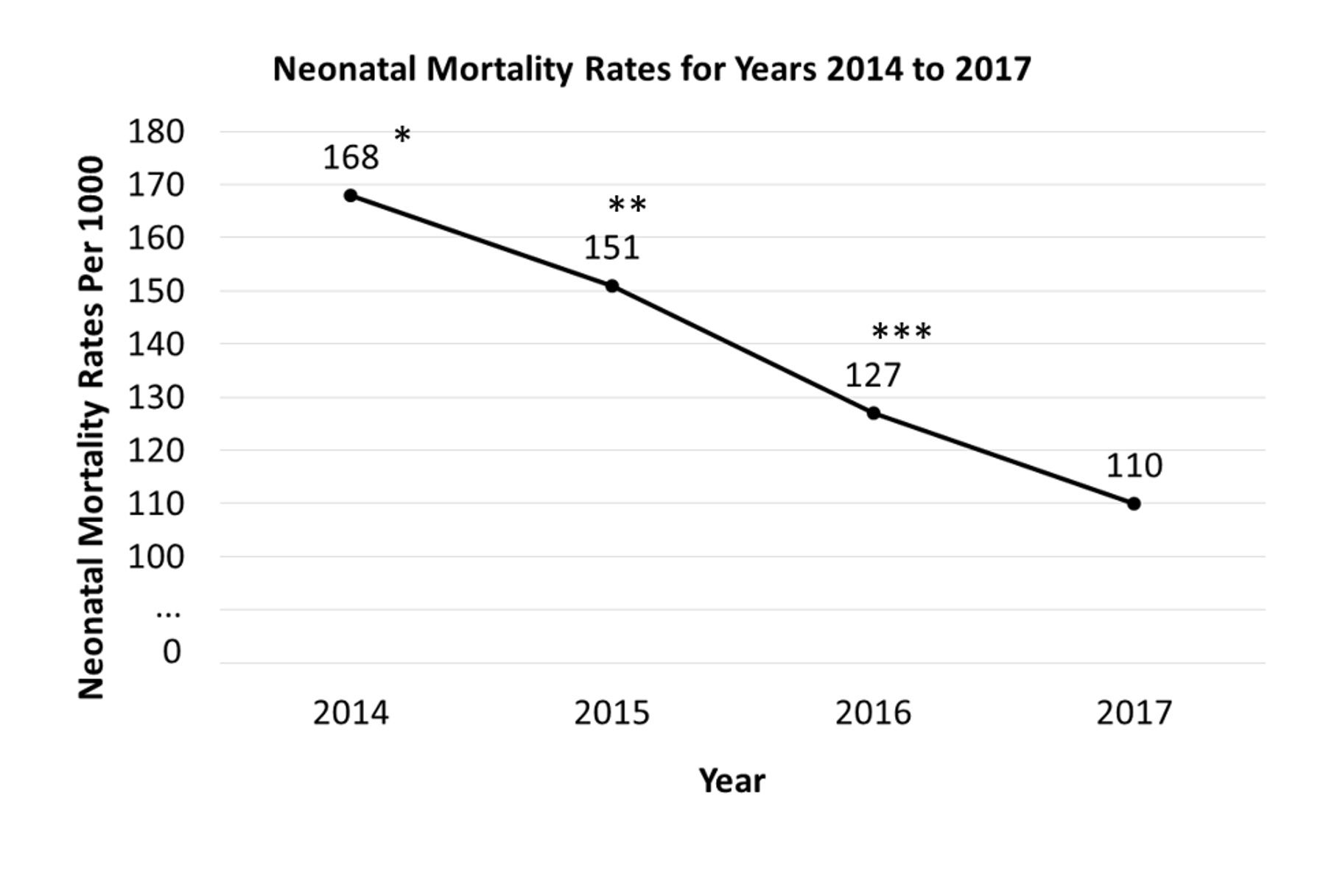 - Neonatal Mortality Rates for Years 2014 to 2017