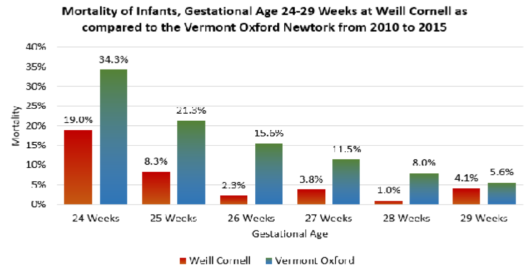 Mortality of Infants graph