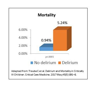 Pediatric Delirium Mortality