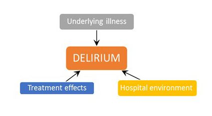 Weill Cornell Delirium Research Program